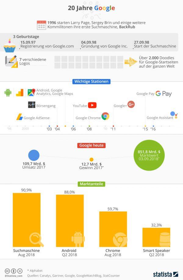 Infografik: 20 Jahre Google (Quelle: Statista)