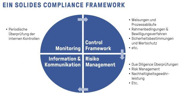 Ein solides Compliance Framework im Facebook Marketing