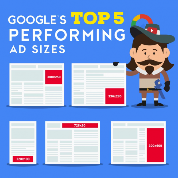 Top5 Performing Ad Sizes (Quelle: Google)