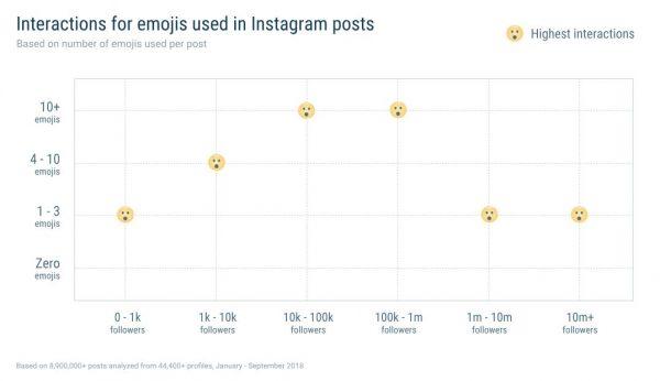 Emojis und Interaktionen (Quelle: Quintly)