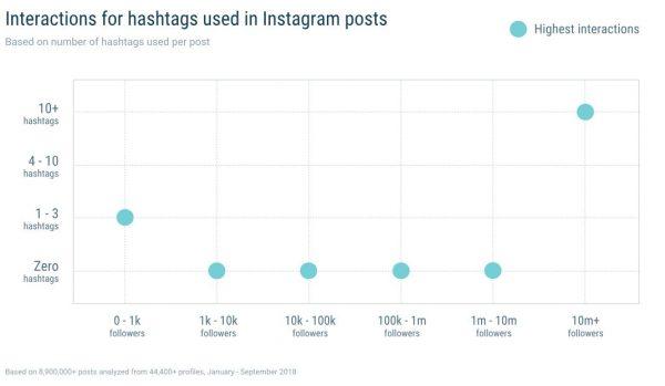 Interaktionen für Hashtags (Quelle: Quintly)