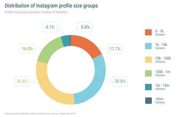 Verteilung der untersuchten Profile (Quelle: Quintly)