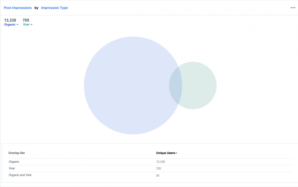 Facebook Analytics - Post Impressions by Impression Type (Quelle: Facebook)
