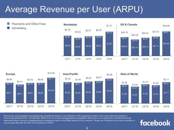 Average Revenue per User (ARPU)