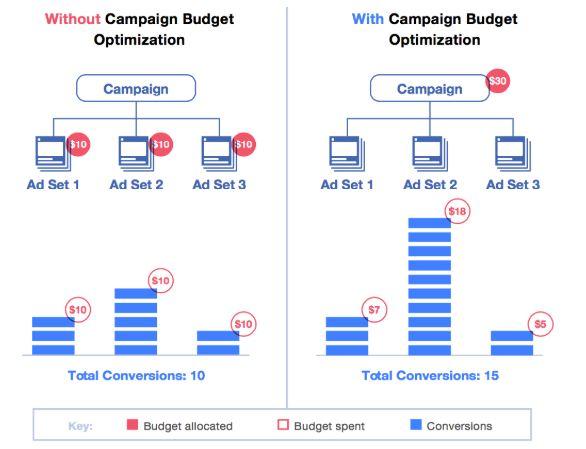 Kampagnenbudget-Optimierung (Quelle: Facebook)