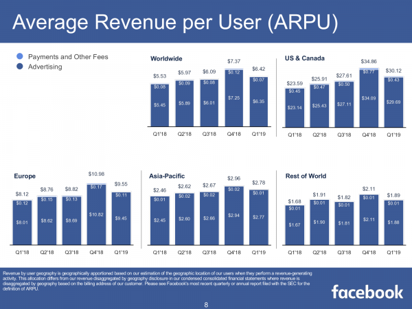 Average Revenue per User (ARPU)