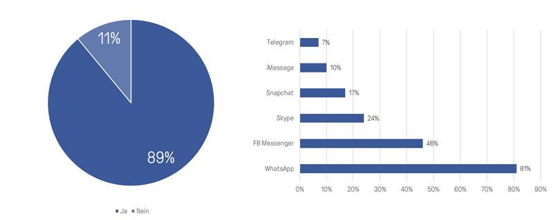 Über 81% nutzen WhatsApp. Dahinter liegt der Facebook-Messenger mit 46%. (Quelle: bitkom)