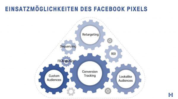 Einsatzmöglichkeiten des Facebook Pixels