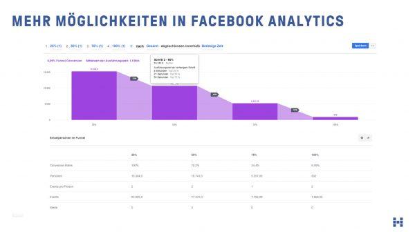 Bessere Auswertungen in Facebook Analytics