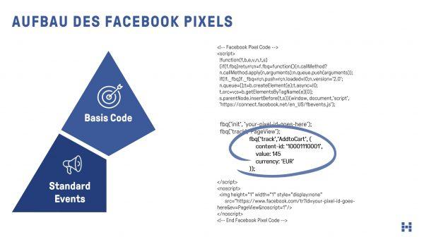Facebook Pixel - Standard Events