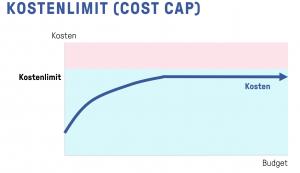 Facebook Bidding - Kostenlimit (Cost Cap)