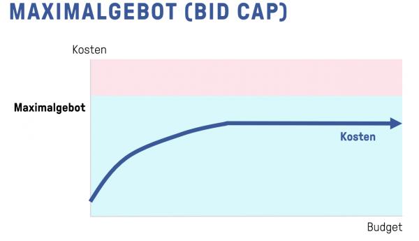 Facebook Bidding - Maximalgebot (Bid Cap)
