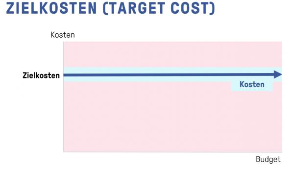 Facebook Bidding - Zielkosten (Target Cost)