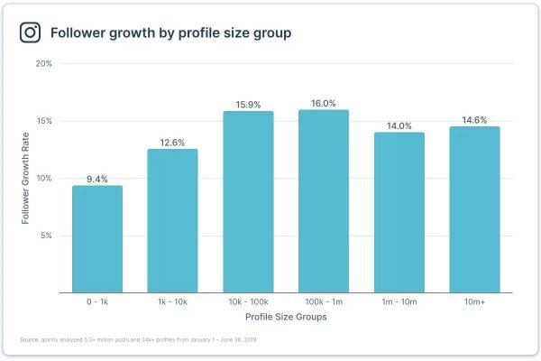 Follower Wachstum (Quelle: Quintly)