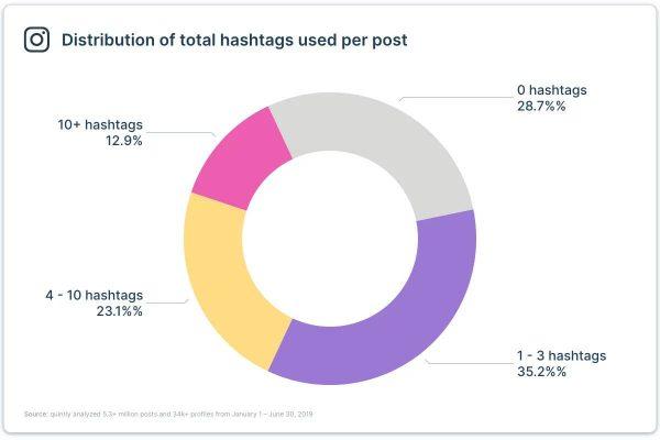 Hashtag Publishing (Quelle: Quintly)