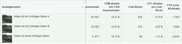 Screenshot - Beispiel Facebook Video Umfrage Resultate (Quelle: Facebook)