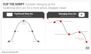 Story Arc Darstellung