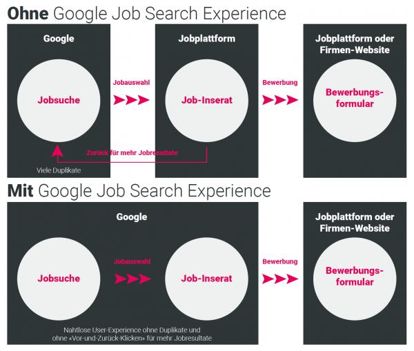 Jobsuche mit und ohne Google Job Search Experience