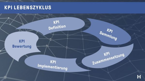 Der KPI Lebenszyklus