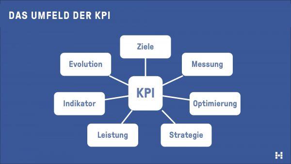 Das Umfeld der KPI