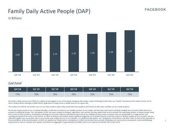 Facebook Family - Daily Active People (DAP) (Quelle: Facebook)