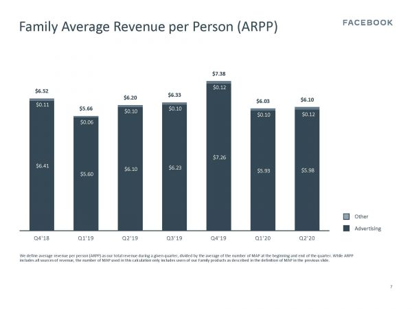 Average Revenue per Person Family ARPP) (Quelle: Facebook)