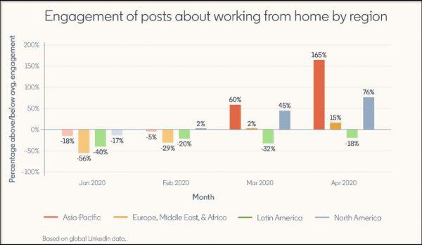 Prozentuales Engagement über Remote Work (Quelle: LinkedIn)