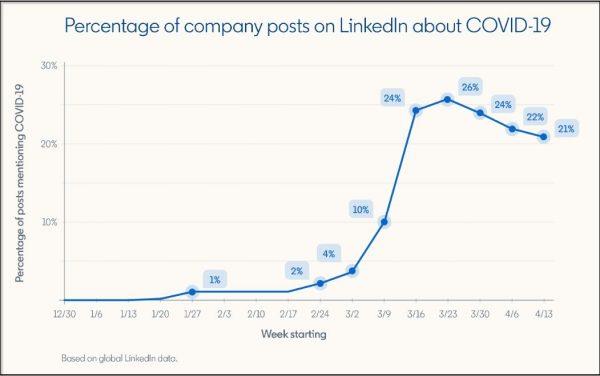 Unternehmens-Beiträge über Covid-19 (Quelle LinkedIn)
