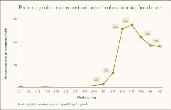 Unternehmens-Beiträge über Remote Work (Quelle: LinkedIn)