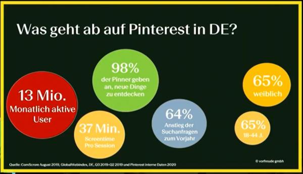 Aktuelle Pinterest Nutzerzahlen in Deutschland