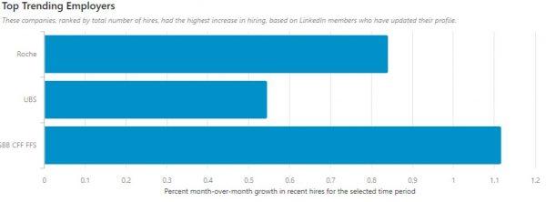 Top Trending Employers (Quelle: LinkedIn Economic Graph)