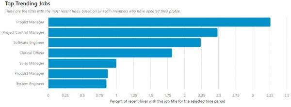 Top Trending Jobs (Quelle: LinkedIn Economic Graph)