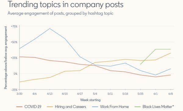Hashtagtrends in Unternehmensbeiträge (Quelle: LinkedIn)