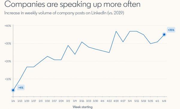 Steigerung der Unternehmensbeiträge im Vergleich zum Vorjahr (Quelle: LinkedIn)