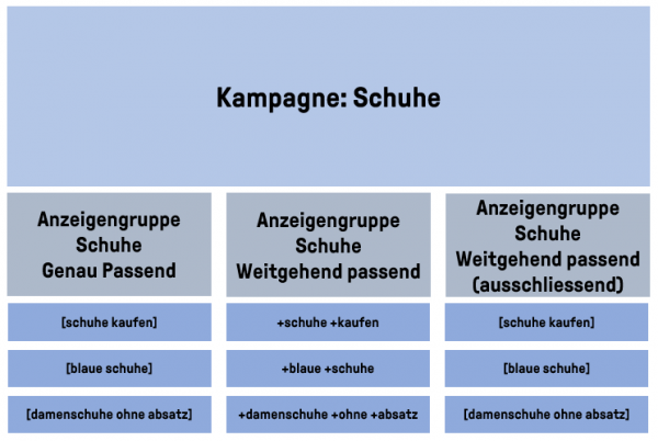 Keyword Struktur