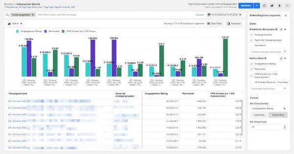 Werbeanzeigenberichte - Layout Bar Chart mit Datentabelle