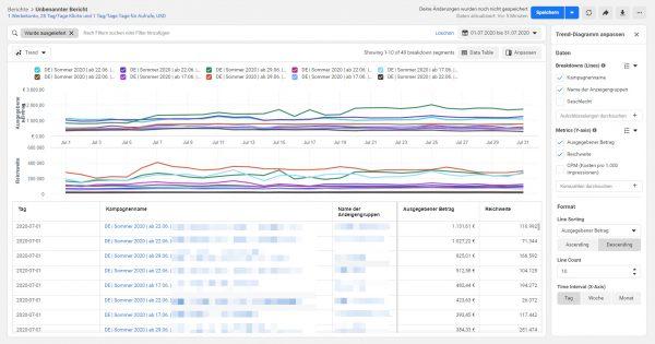 Werbeanzeigenberichte - Layout Trend Line mit Datentabellen