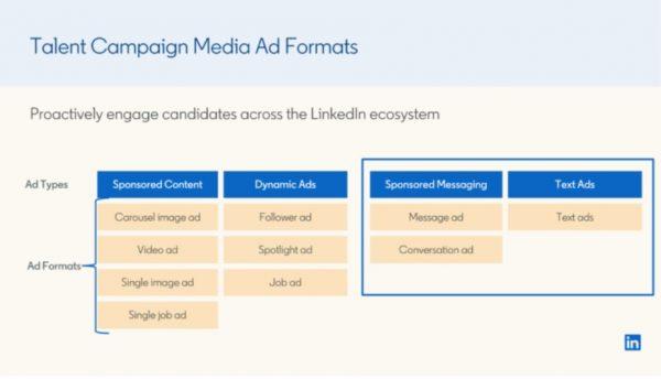 Übersicht Ad-Formate ab 1. Oktober 2020 (Quelle: LinkedIn)