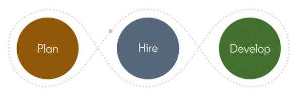 Phasen des Mitarbeiterlebenszyklus (Quelle: LinkedIn)