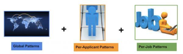 Zusammensetzung des Modells (Quelle: LinkedIn)