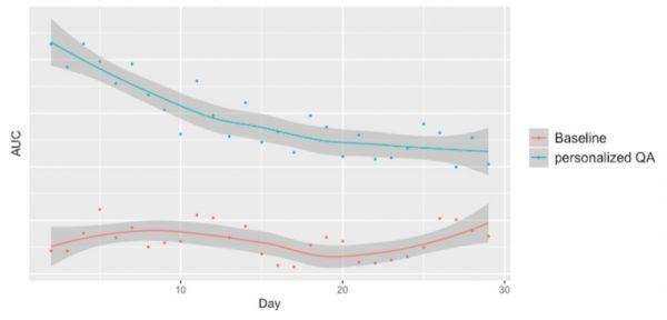 Zerfall der AUC-Metrik in einem personalisierten QB-Modell (blaugrün) im Vergleich zu einer Basislinie (rot), wenn das personalisierte Modell nicht aktiviert wird (Quelle: LinkedIn)