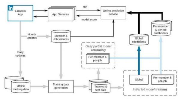 Systemdesign und Infrastruktur des QB-Modells zusammengefasst mit Offline-Trainings, täglicher Aktualisierung und Online-Dienst Komponenten (Quelle: LinkedIn)