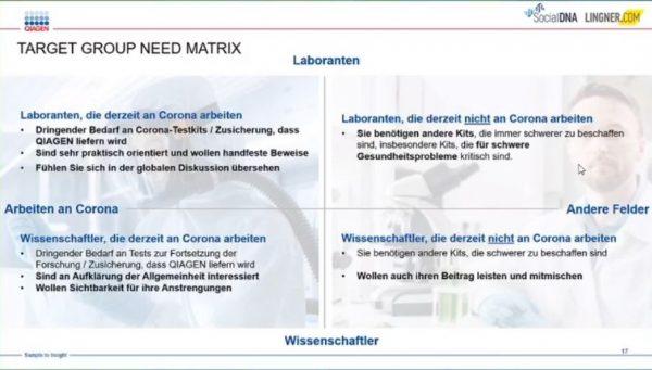 Zielgruppen Bedürfnis Matrix (Quelle: AFBMC München, QIAGEN)