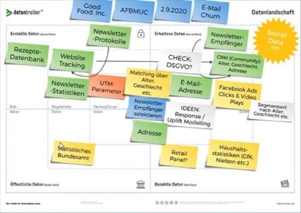 Canvas zur Visualisierung der Datenlandschaft (Quelle: AFBMC, Martin Szugat)