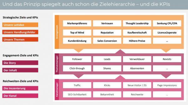 Zielhierarchie und KPIs (Quelle: AFBMC Advanced, Mirko Lange)