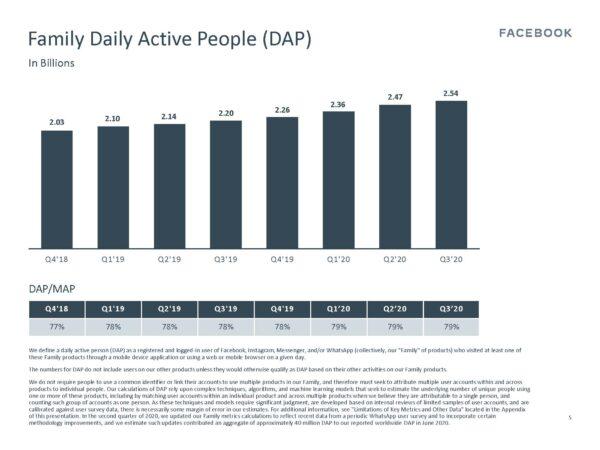 Facebook Family - Daily Active People (DAP) (Quelle: Facebook)