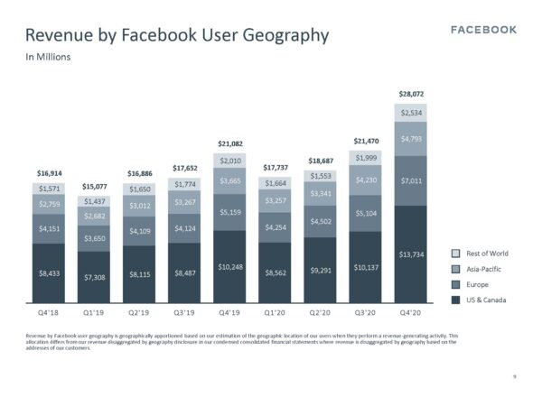 Revenue by User Geography (Quelle: Facebook)