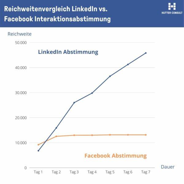 Reichweitenvergleich LinkedIn vs. Facebook