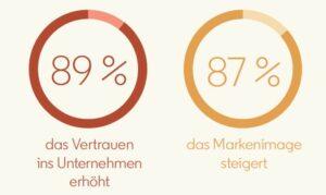 Thought Leadership fördert Vertrauen und Image (Quelle: LinkedIn)