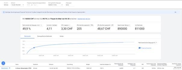 Vorgeschlagener Ziel-CPM im Google Ads Reach Planner